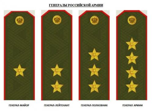 Воинские звания просмотров 111